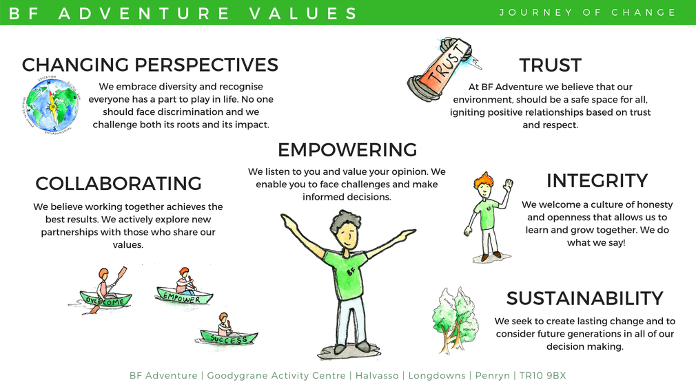 BF Adventure, values, empowering, sustainable, trust, integrity, collaborative, changing perspectives,