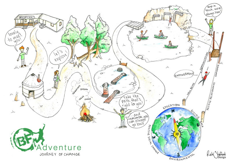 Youth work child development outdoor education