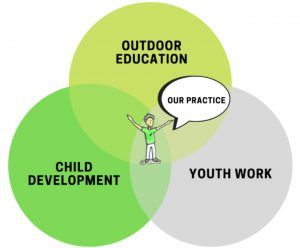 Outdoor education child development youth work